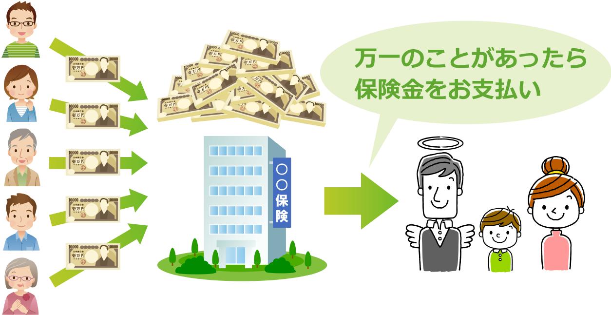 相互扶助 〜加入者がお金を出し合い、困った人を支え合う仕組み〜の図