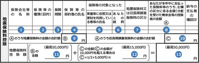 地震保険料控除 申請書の図