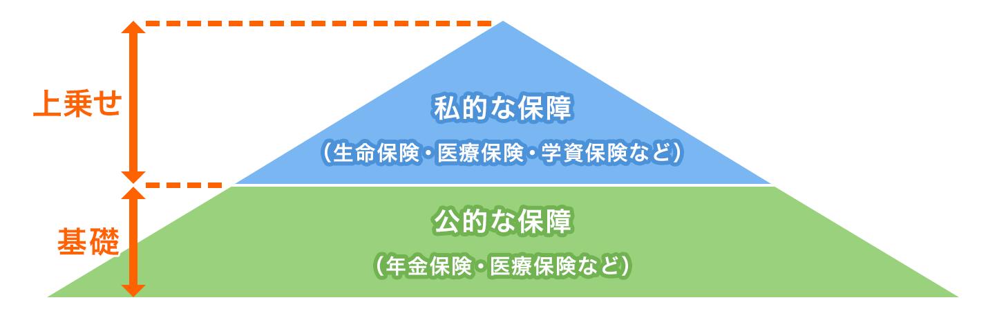 公私2段階の保障図