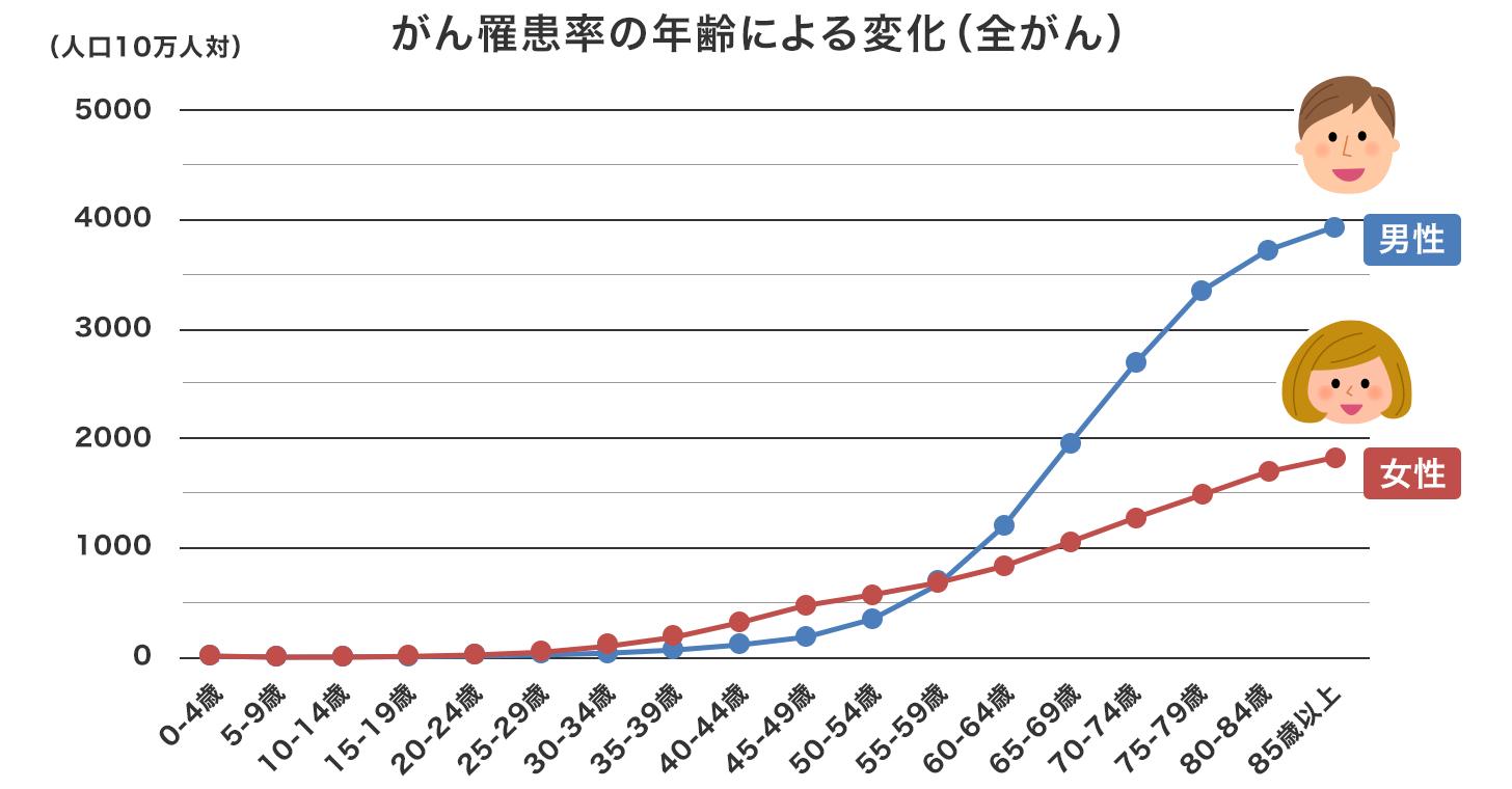 がん罹患率の年齢による変化(全がん)