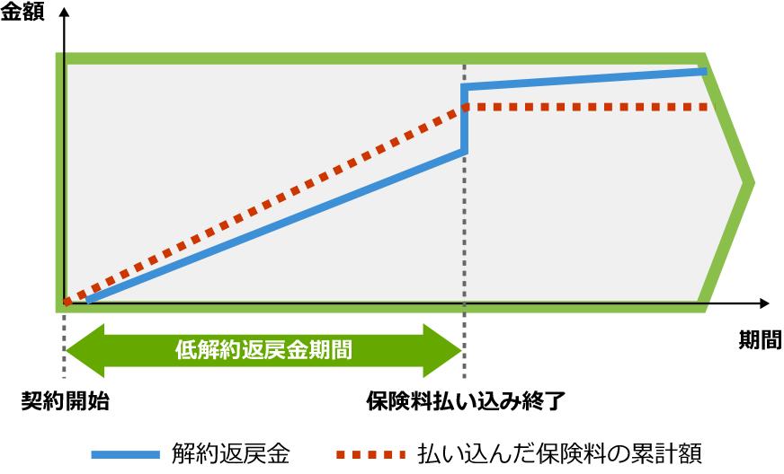 低解約返戻金型終身保険の概要図