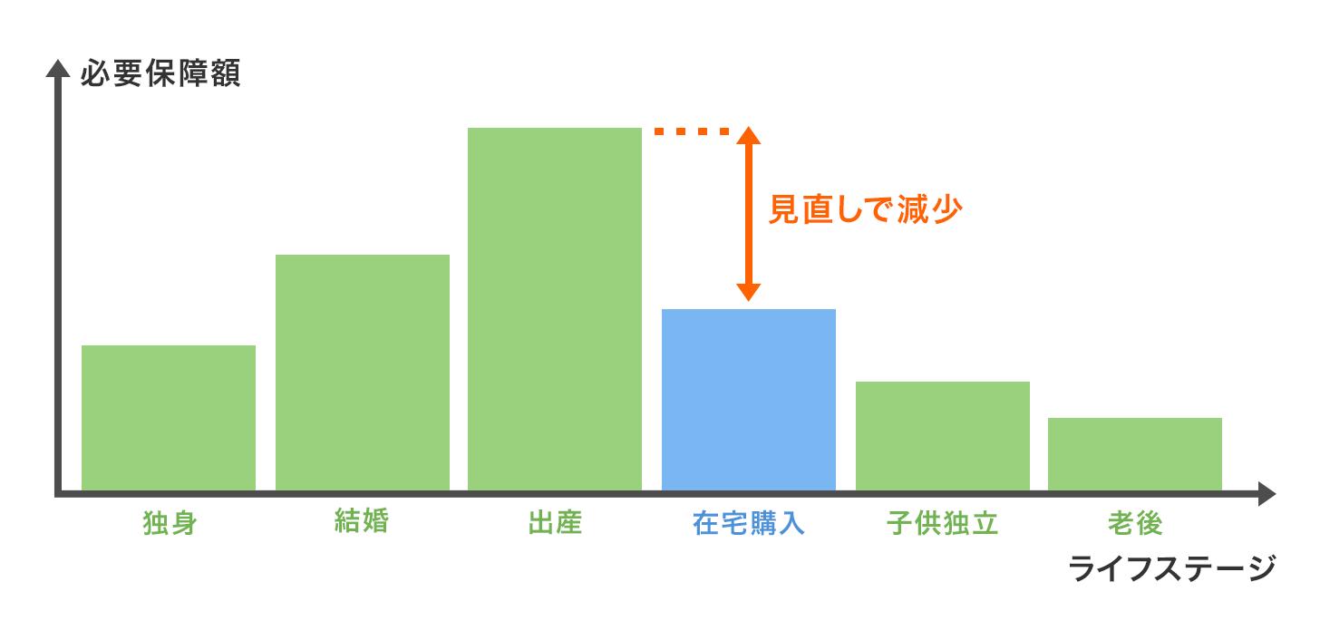 例:ライフステージ別・必要保障額の推移図
