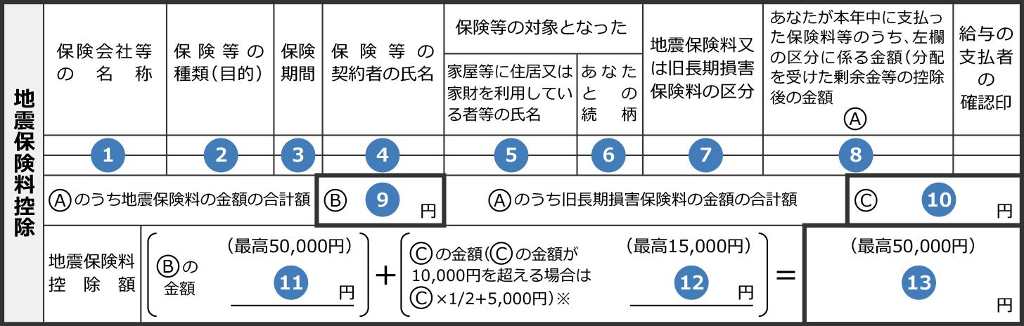 地震保険料控除の記入例図