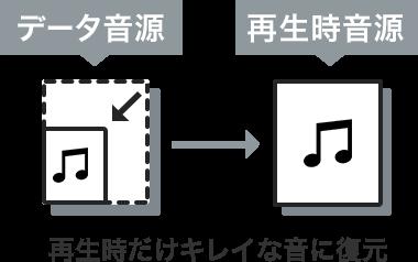 FLAC音源のイメージ