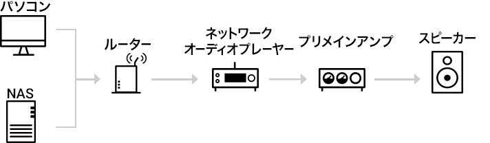 ネットワークオーディオプレーヤーを使用するシステム