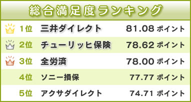総合満足度ランキング : 1位-三井ダイレクト, 2位-チューリッヒ, 3位-全労済, 4位-ソニー損保, 5位-アクサダイレクト