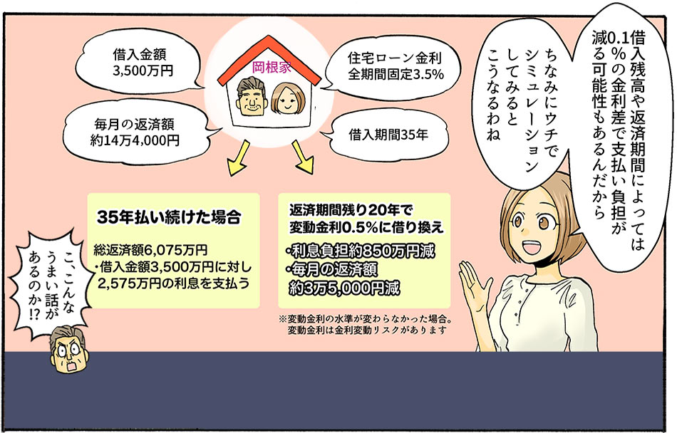 岡根家の現状をもとに、ゆかりが借り換えで節約できる金額を具体的に説明する