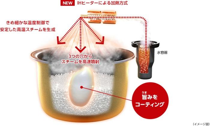 220 ℃ IH Steam