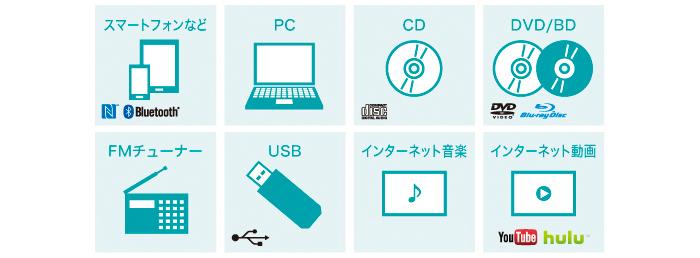 さまざまな音楽ソースの再生機能