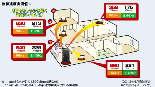 従来の11n(450Mbps)に比べ約3倍、ギガスピードによる超高速通信!