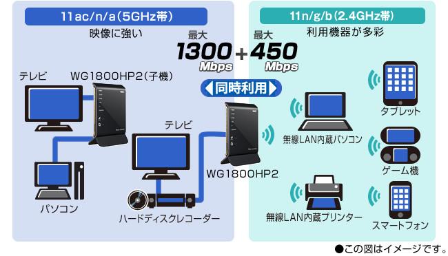 2つの通信帯域で快適ホームネットワークを実現