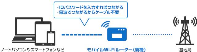 IDパスワードを入力すればつながる。電波でつながるからケーブル不要。