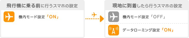 飛行機に乗る前に機内モードを「ON」、現地に到着後は機内モードを「OFF」、データローミング設定を「ON」にする