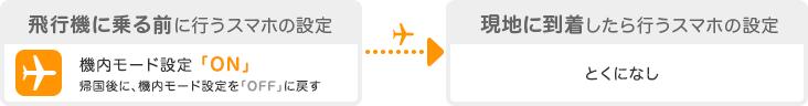 飛行機に乗る前に機内モードを「ON」、現地に到着後はとくになにもしなくてよい