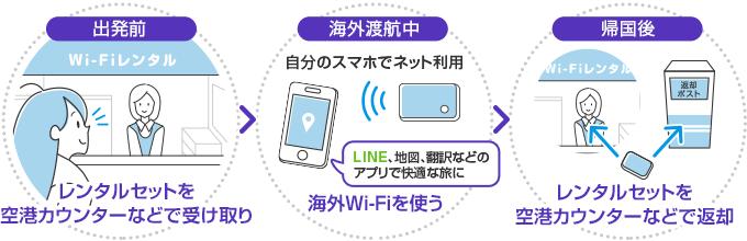 出発前にレンタルセットを空港カウンターなどで受け取ります。海外渡航中では海外Wi-Fiを使ってLINE、地図、翻訳などのアプリで快適な旅に!帰国後はレンタルセットを空港カウンターなどで返却します