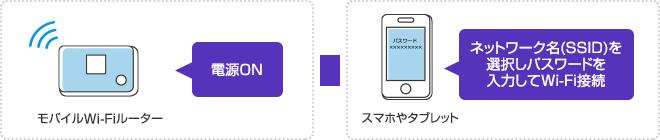 モバイルWi-Fiルーターの電源をONにして、スマホやタブレットの設定画面でネットワーク名(SSID)を選択しパスワードを入力するとWi-Fiが接続されます