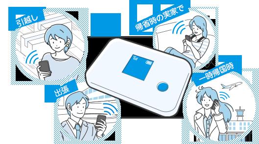 【国内Wi-Fiレンタルは、主にこんな場合に便利】・インターネット環境がない実家への帰省時に。・海外にお住まいで、一時帰国時のインターネット環境に。・出張や国内旅行など、短期間の遠出に。・引越し時の新居へのインターネットの開通までのつなぎとして。