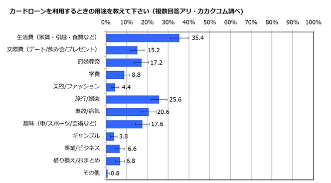 カードローンの用途(2014年カカクコム調べ)