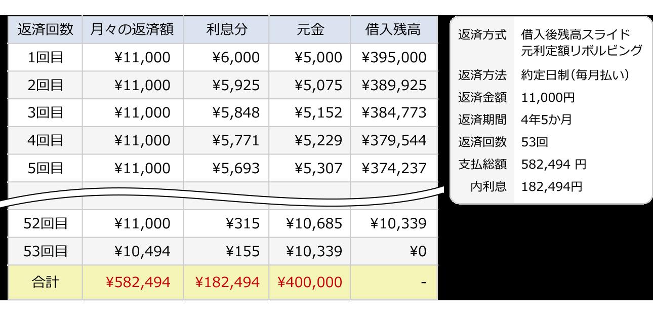 40万円を金利18.0%で借りた場合の返済シミュレーション