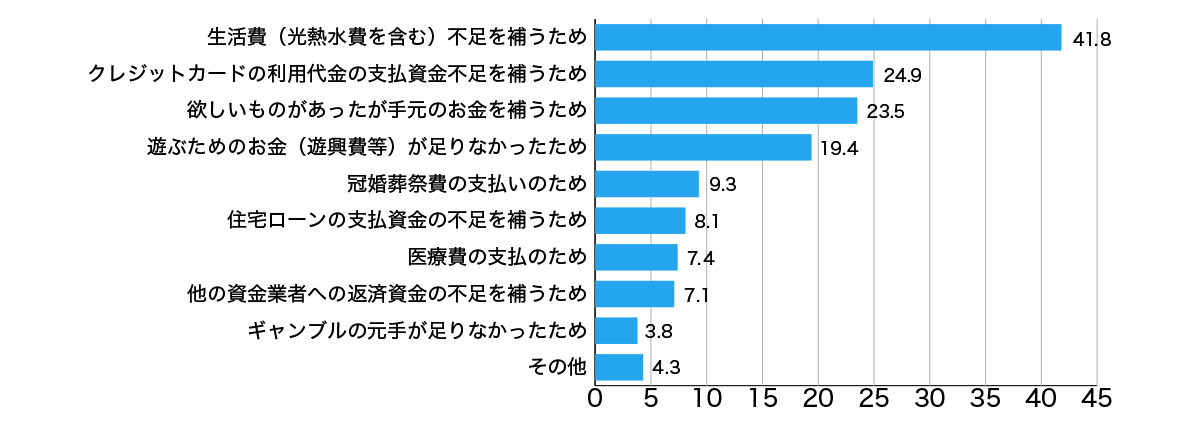 図:3年以内借入経験者の実態:借入目的(銀行カードローン利用者)