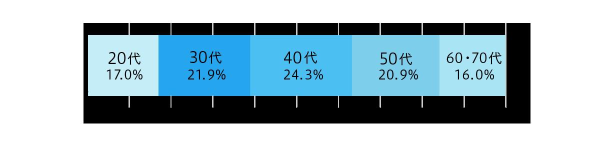 図:3年以内借入経験者の実態:年代別(銀行カードローン利用者)