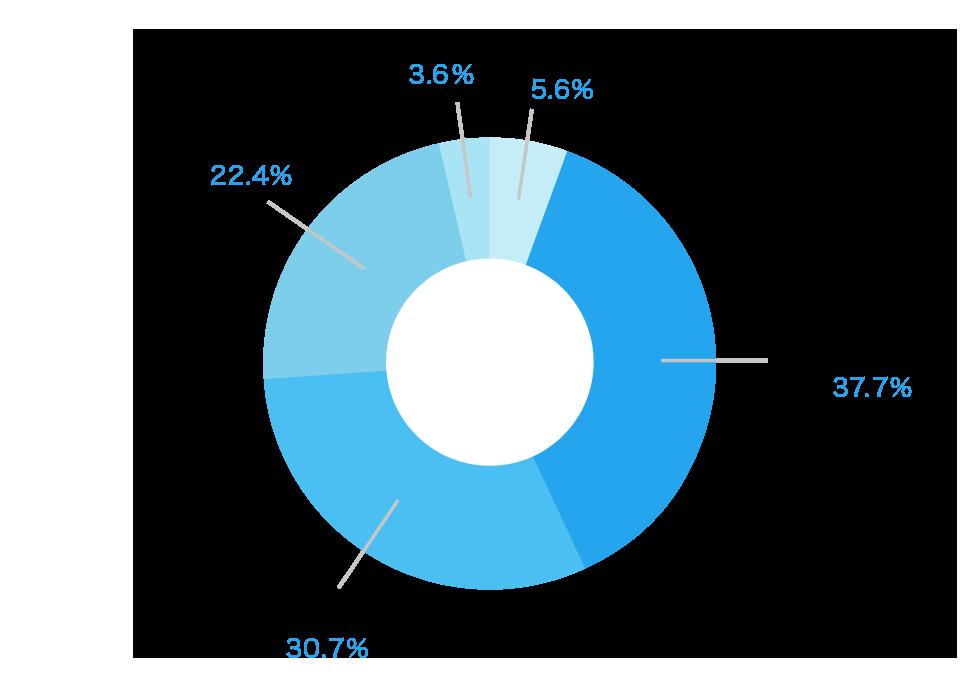 図:3年以内借入経験者の実態:年収別(銀行カードローン利用者)
