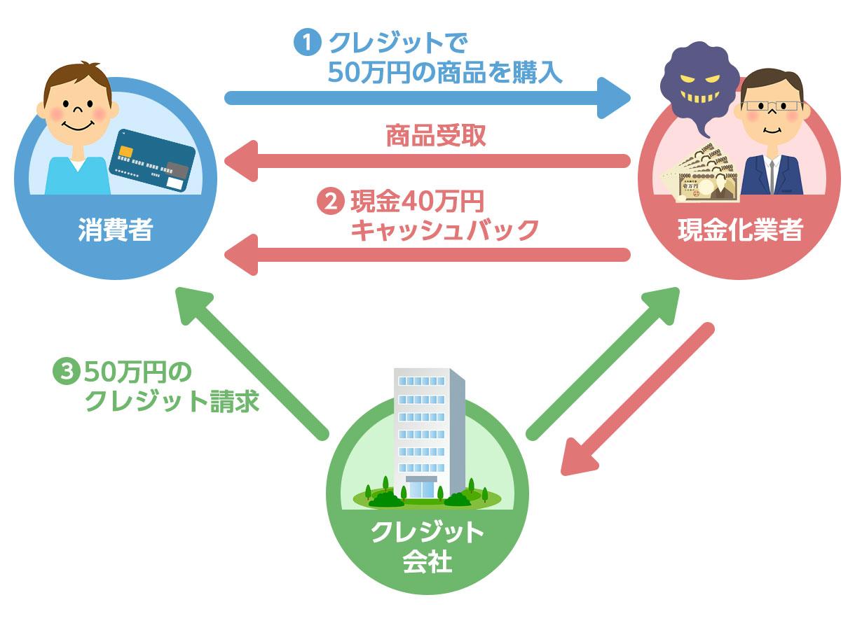 クレジットカード現金化の仕組み_キャッシュバック方式