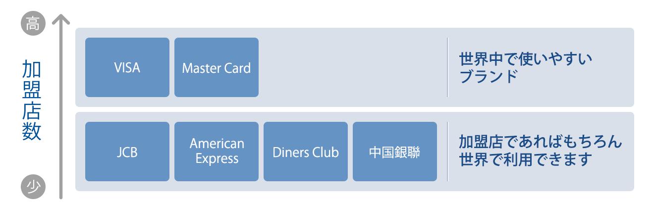 図:クレジットカード1枚のみのデメリット
