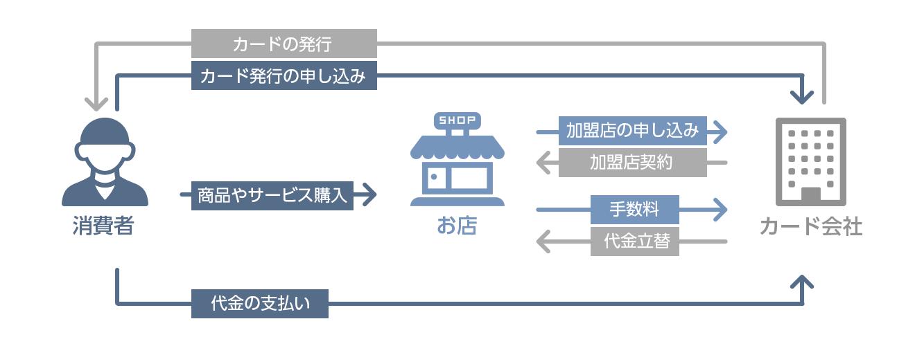 図:クレジットカード仕組み