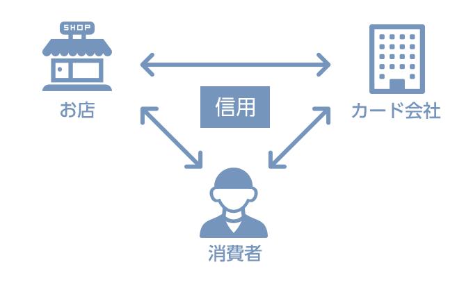 図:三者間契約