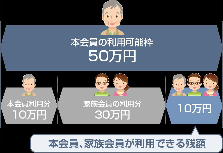 図:本会員と家族会員は、本会員カードの利用可能枠を分け合う