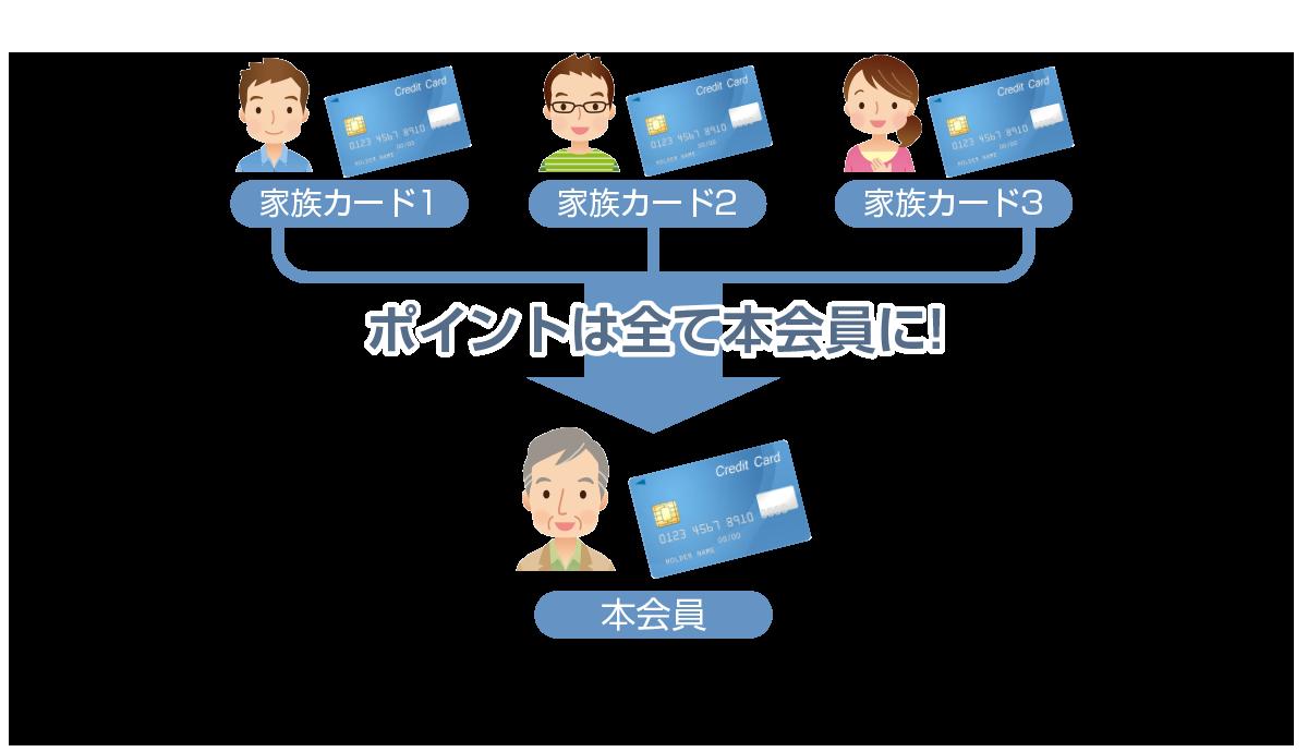 図:家族カードを作った場合