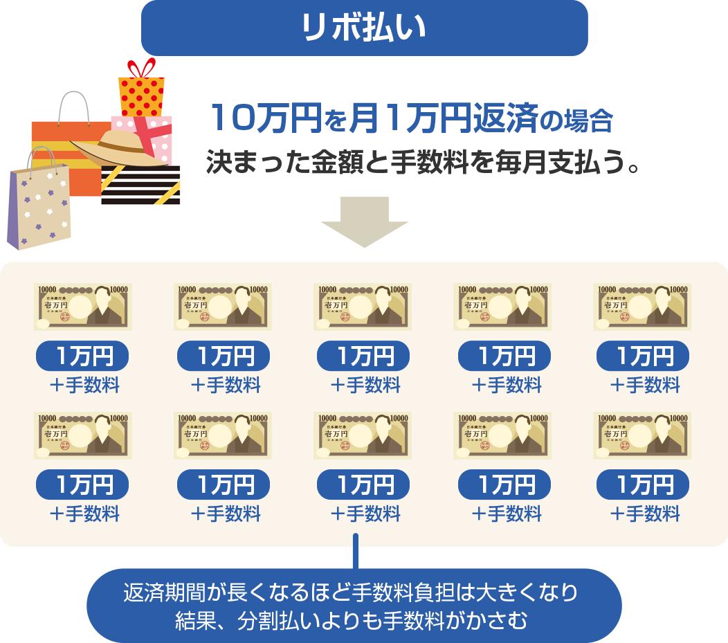 図:分割とリボの手数料