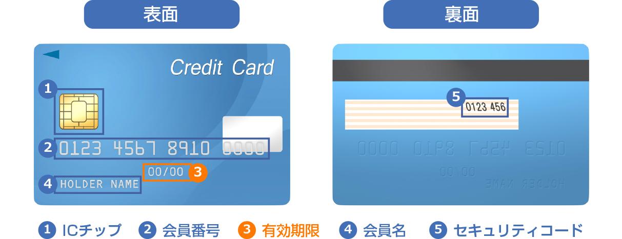 図:クレジットカードの見方