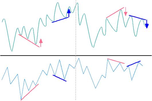 ダイバージェンスの簡略図