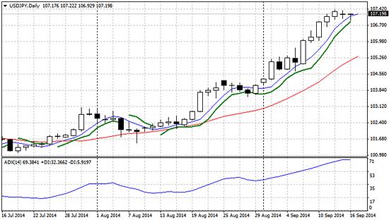 ドル円(日足)チャートとADXのイメージ