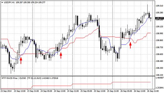 ドル円(1時間足)チャートと、一目均衡表の転換線と基準線のイメージ