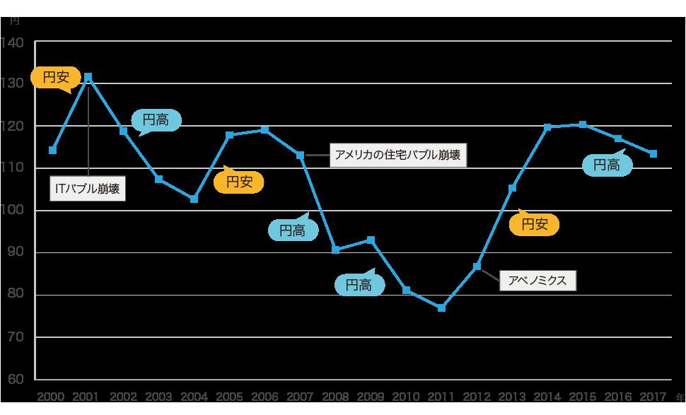 図:米ドル/円の終値の推移