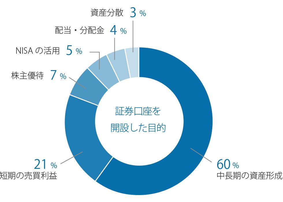 図:「証券口座を開設した目的」の調査結果