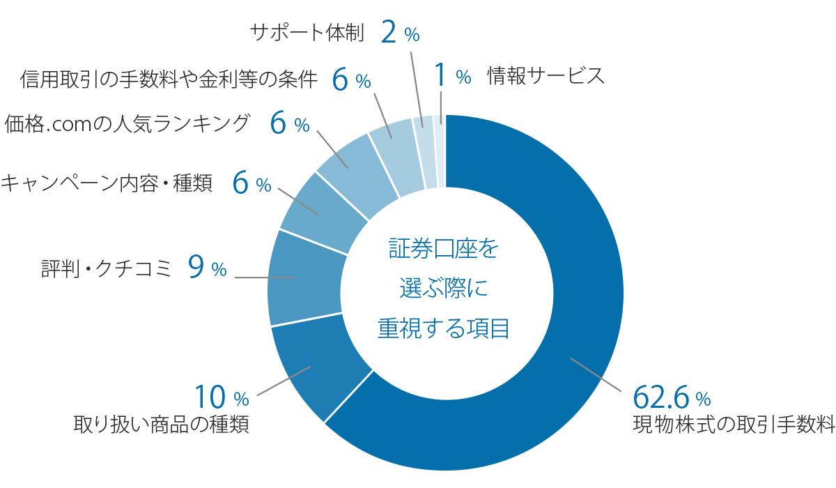 図:「証券口座を選ぶ際に重視する項目」の調査結果