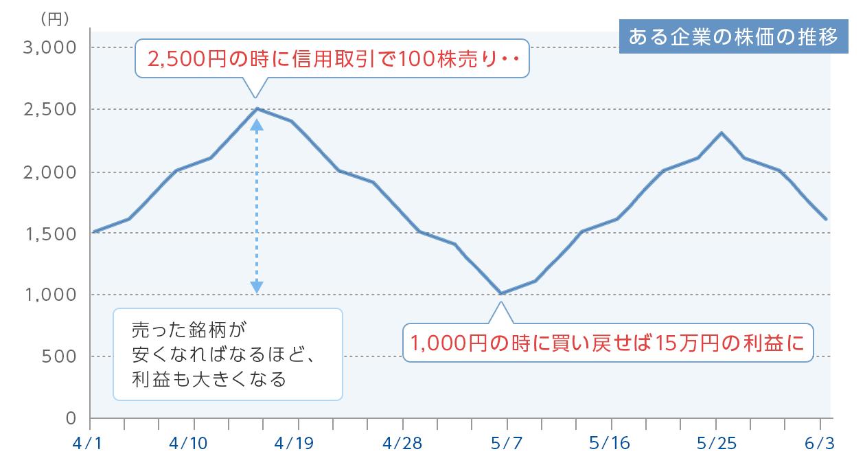 図:ある企業の株価の推移