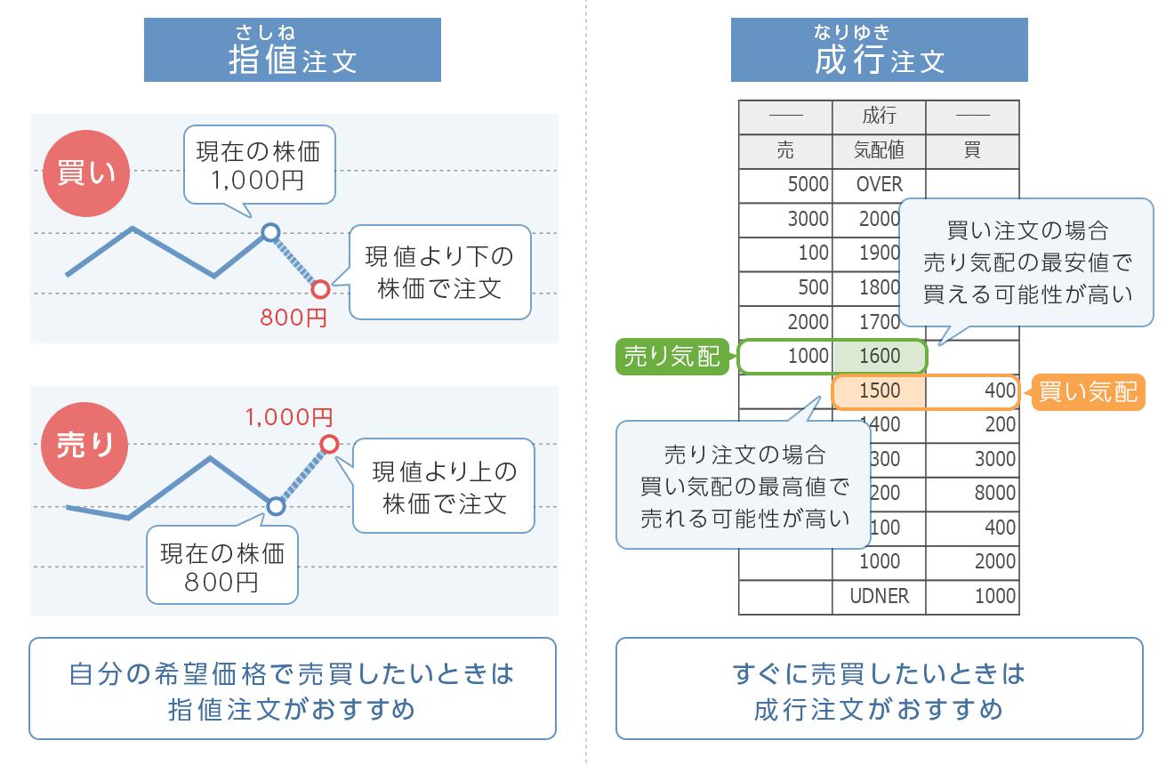 図:指値と成行注文の違い