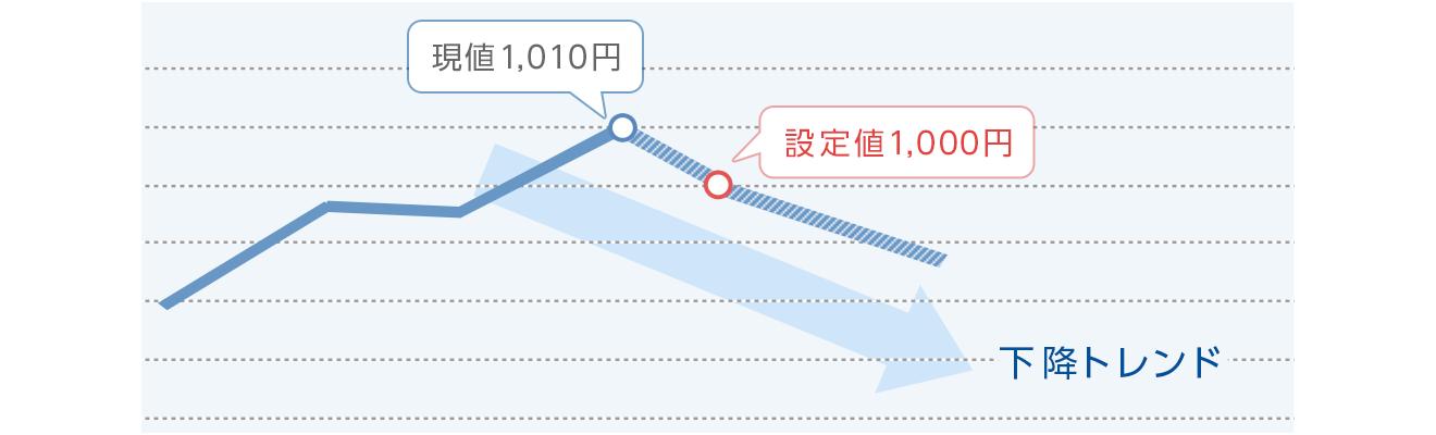 図:逆指値の損切り