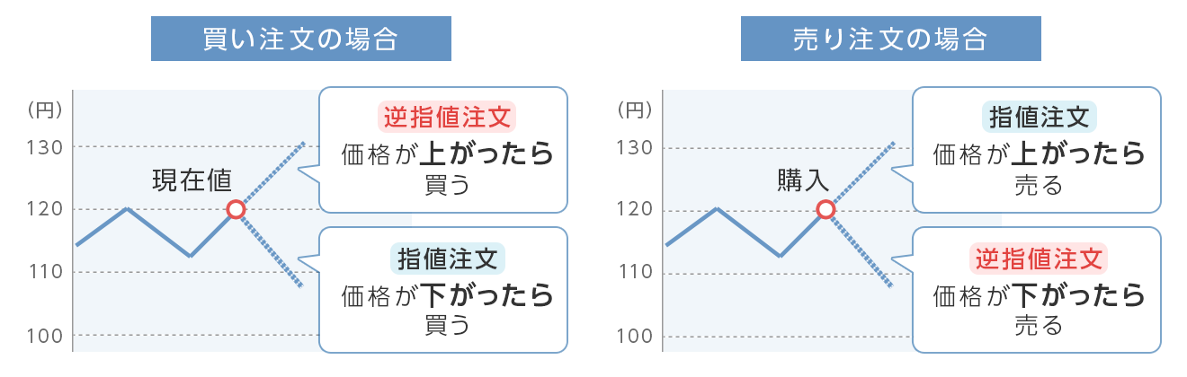 図:逆指値注文と指値注文の違い