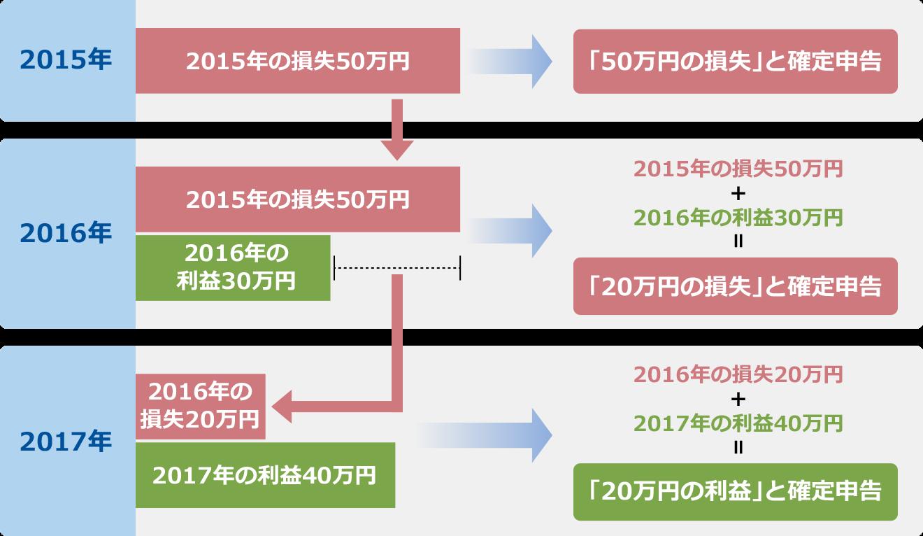 図:損失の繰り越し控除の仕組み
