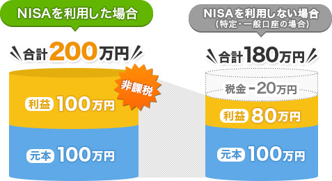 NISAを利用する大きなメリット