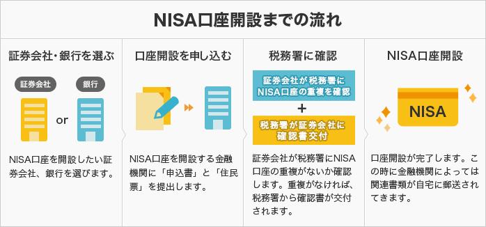 NISA口座開設までの流れ