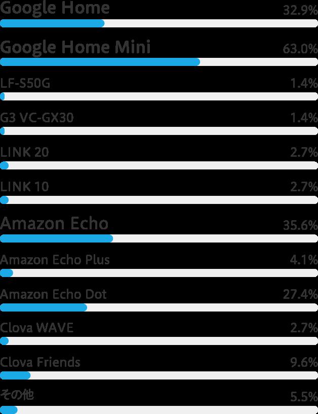 GogleHome 32.9% GoogleHomeMini 63.0% LF-S50G 1.4% G3 VC-GX30 1.4% LINK20 2.7% link10 2.7% AmazonEcho 35.6% AmazonEchoPlus 4.1% AmazonEchoDot 27.4% ClovaWAVE 2.7% ClovaFriends 9.6% その他 5.5%