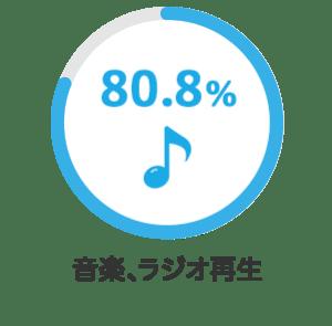 音楽、ラジオ再生 80.8%
