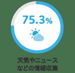 天気やニュースなどの情報収集 75.3%